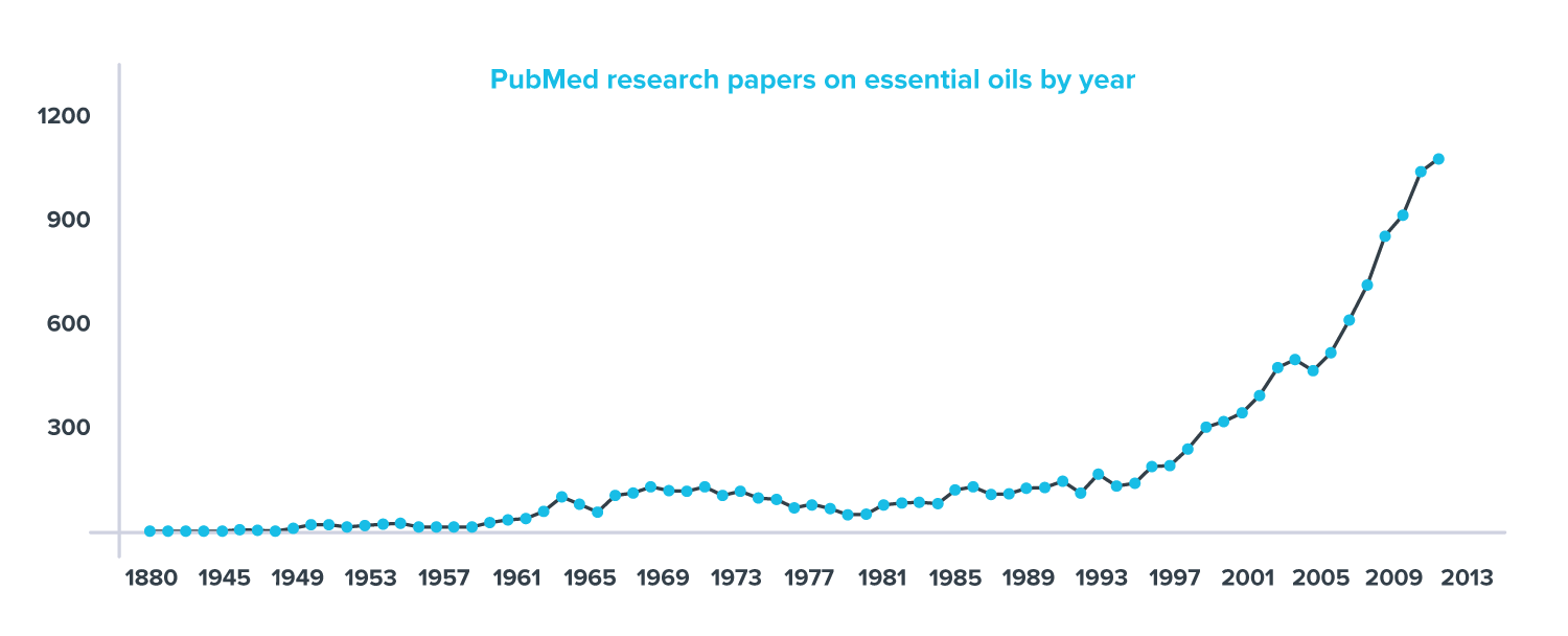 Article | My Television Cured My Cancer: An Essential Oil Love Story | number of essential oil publications per year