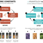 AromaTouch Technique - Before & After - Each essential oil in the AromaTouch Technique was selected for its individual aromatic properties, and for their powerful aromatic properties when combined. The AromaTouch Technique uses specific guidelines and instructions for both dosage and application.